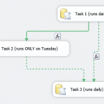 SSIS execute task only on Tuesday